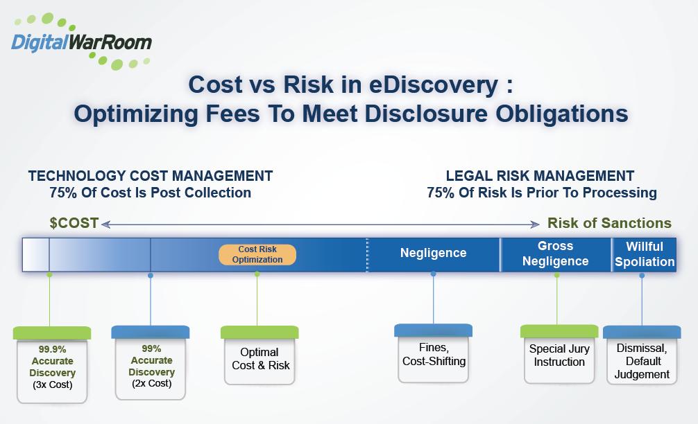 Cost vs Risk