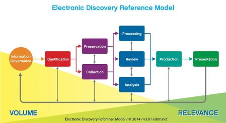 What is the EDRM? Electronic Discovery Reference Model