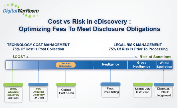 eDiscovery Cost vs Risk